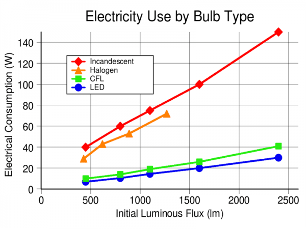 Electricity use by bulb type LED vs halogen and other bulb types