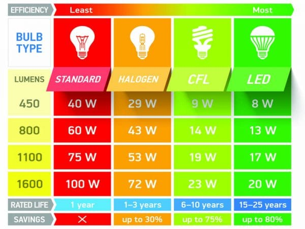Range of lumens and watts for different types of light bulbs